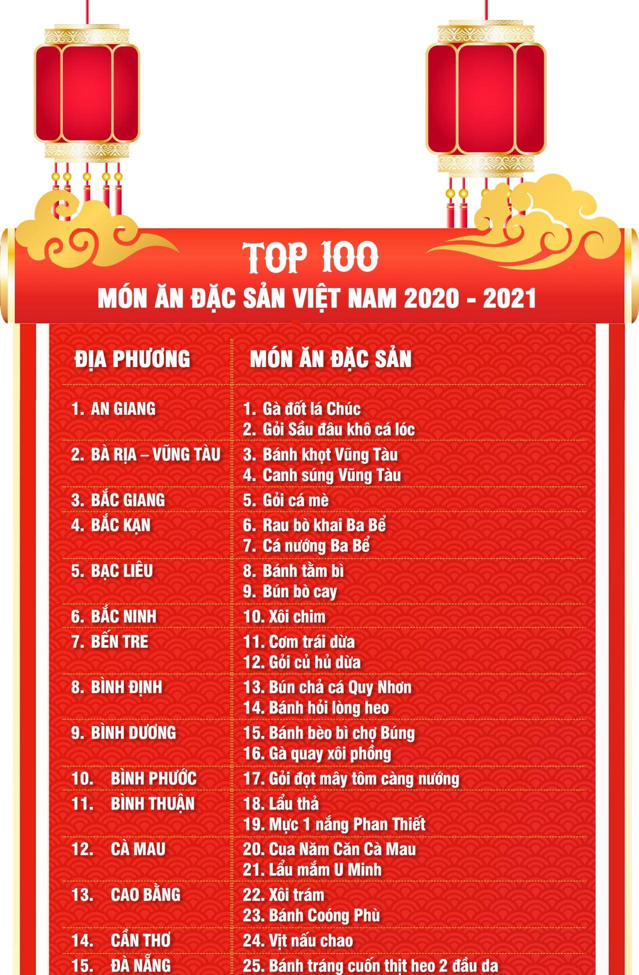 top 100 mon an ds 1